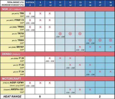 converted sparkplug chart finally fonline forums
