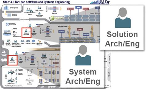 System And Solution Architectengineering  Safe® 40