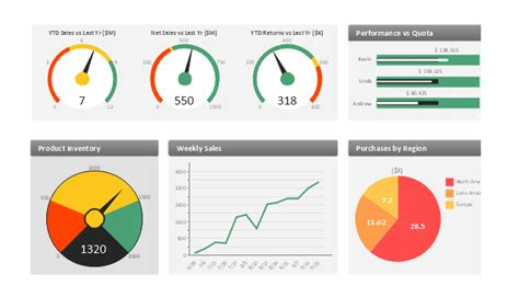 sales metrics  kpis visual dashboard sales
