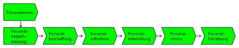 Personalwesenprozesse Wirtschaftsinformatik Wiki Kewee