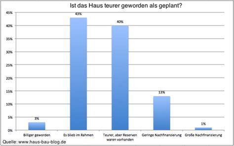 Hausfinanzierung Planen Sie Clever Und Solide by Hausbau Index Auswertung Bauherren Statistik Teil 2