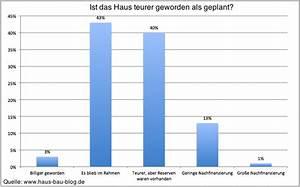 Kosten Statiker Hausbau : kosten beim hausbau haus bauen kosten im vergleich ~ Lizthompson.info Haus und Dekorationen