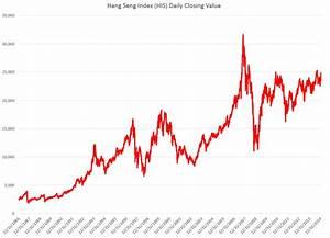 Analysis of Highs and Lows of the Hong Kong Hang Seng ...