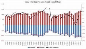 US Export Push Fails As Chinese June Exports And Trade ...