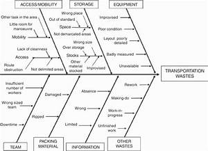 Causes Of Transportation Waste In A Fishbone Diagram