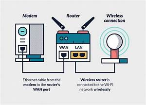 Wireless Router Setup Diagram  U2013 Best Diagram Collection