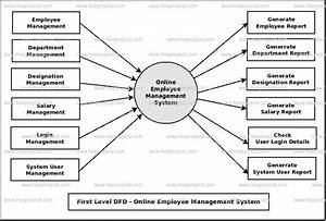 Online Employee Management System Dataflow Diagram  Dfd