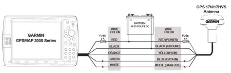 Garmin Antenna Wiring Diagram by Garmin Gps Antenna Wiring Diagram Wiring Diagram And