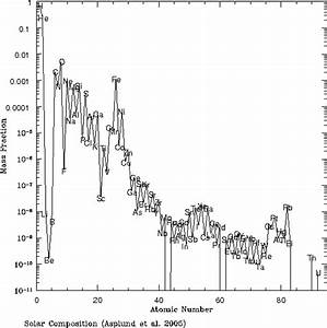 Standard solar composition