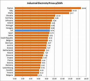 Chart On Electricity Energy Prices And Costs In Europe Business Electricity