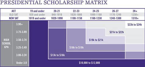 year student scholarships capital university