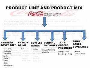 Coca Cola Product Line And Product Mix