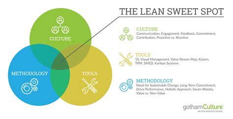 business process improvement lean gothamculture