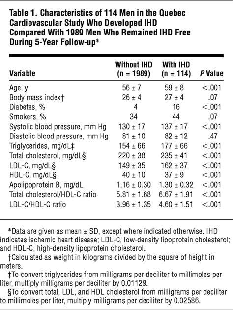total cholesterolhdl cholesterol ratio  ldl cholesterol