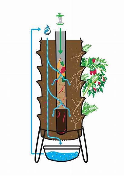 Transparent Clipart Farming Farm Worm Vertical Garden