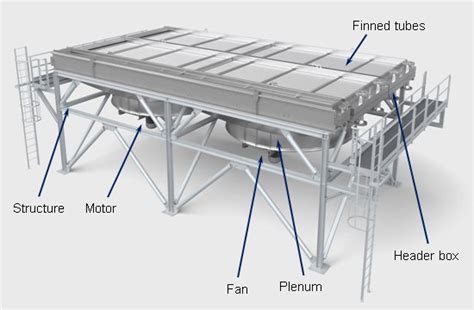 air cooled heat exchangers design good practices