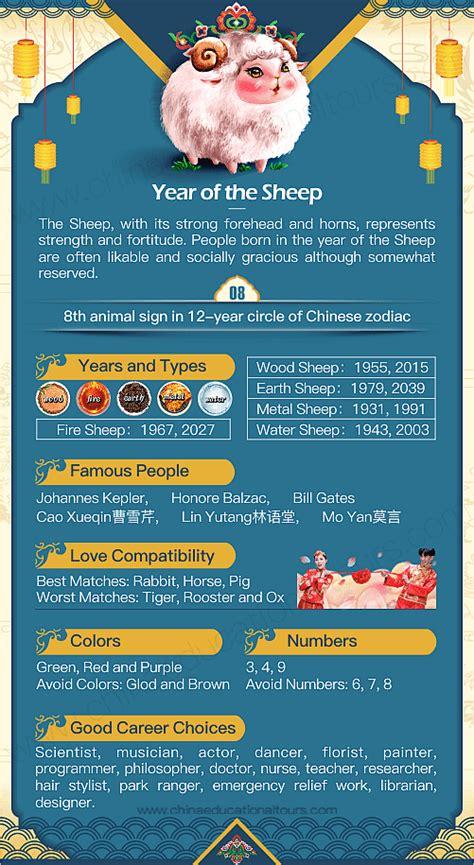 year   sheep          chinese zodiac