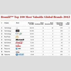 Seven Of The Top Ten Global Brands Are Tech Companies