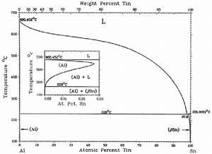 Binary Phase Diagram Of The Al