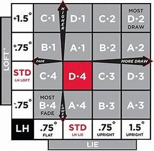 Titleist Driver Chart Titleist Driver Shaft Adapter