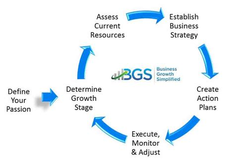 Grow Your Business With A Growth Business Plan 2 10 To A Successful Business Plan Your Small