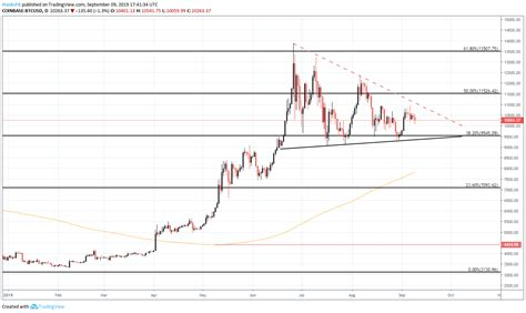 Based on the historical price input data the system predicts the price of bitcoin (btc) for various period of the future. Bitcoin Forecast: Price Range Constricts as BTC Awaits ...