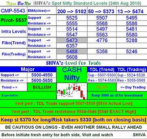 Yahoo Finance Nifty Technical Chart Elliot Wave Oscillator 24 08 2010 Nifty Chart