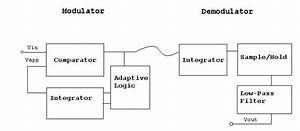 520 490 Analog And Digital Vlsi Systems  Adm Speech Encoder