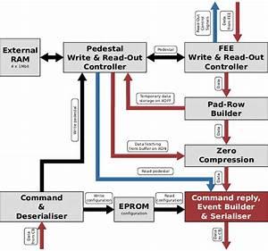 Color Online  Schematic Block Diagram Of The Motherboard