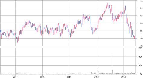 Adr 株価 と は