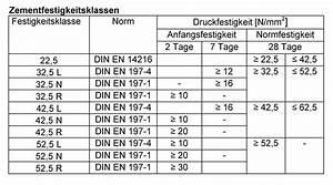 Beton Mischverhaltnis Tabelle Beton Mischverh Ltnis Tabelle