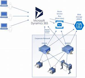 Best Practices On Printing From Dynamics 365 Finance