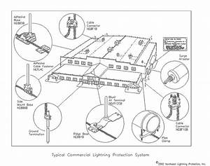 Lightning Protection Systems For Commercial Buildings