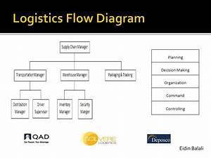 Ppt - Logistics And Human Factor Engineering Powerpoint Presentation