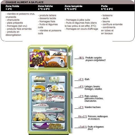 comment ranger le frigo 5 233 pour ranger frigo