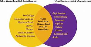 Venn Food Diagram  Eastside Versus Westside Los Angeles