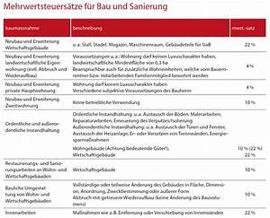 Elektroheizung Kosten Rechner : baukosten berechnen home ideen ~ Orissabook.com Haus und Dekorationen