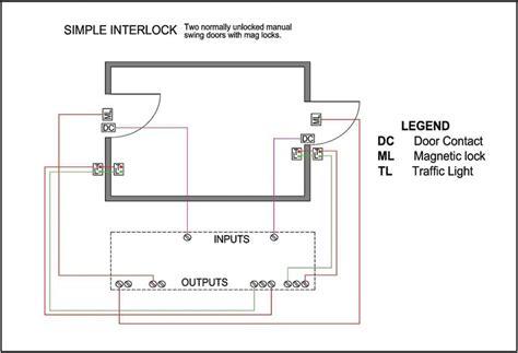 practices  selecting  installing door interlock