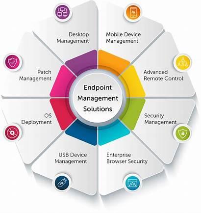 Management Endpoint Solutions Desktop Enterprise Client Deployment