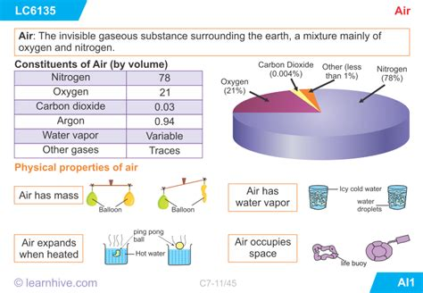 Icse Grade 7 Chemistry Air And Its