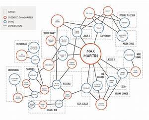 The World Of Max Martin