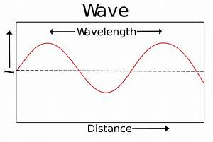 Wavelength - Simple English Wikipedia, the free encyclopedia