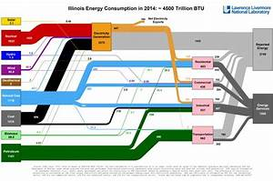 Visualization Of Energy Use In Every State