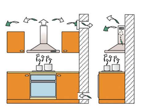 hotte cuisine recyclage hotte de cuisine sans moteur 1 la hotte 233vacuation ou