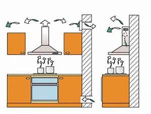 hotte de cuisine sans moteur 1 la hotte 233vacuation ou With hotte de cuisine recyclage