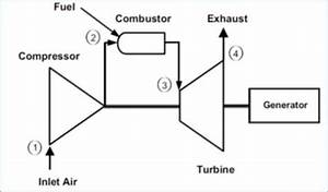 Schematic Diagram Of A Simple