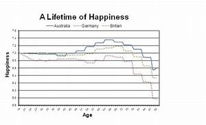 Age And Happiness Debunking The Myth Of Middle Aged Blues