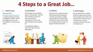 4 steps to a great job cv preparation With cv preparation