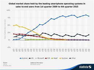 BlackBerry39s Global Market Share Just Fell To 0 ExtremeTech