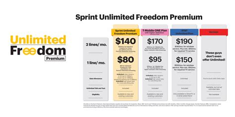 sprint s new 80 month unlimited freedom plan offers hd